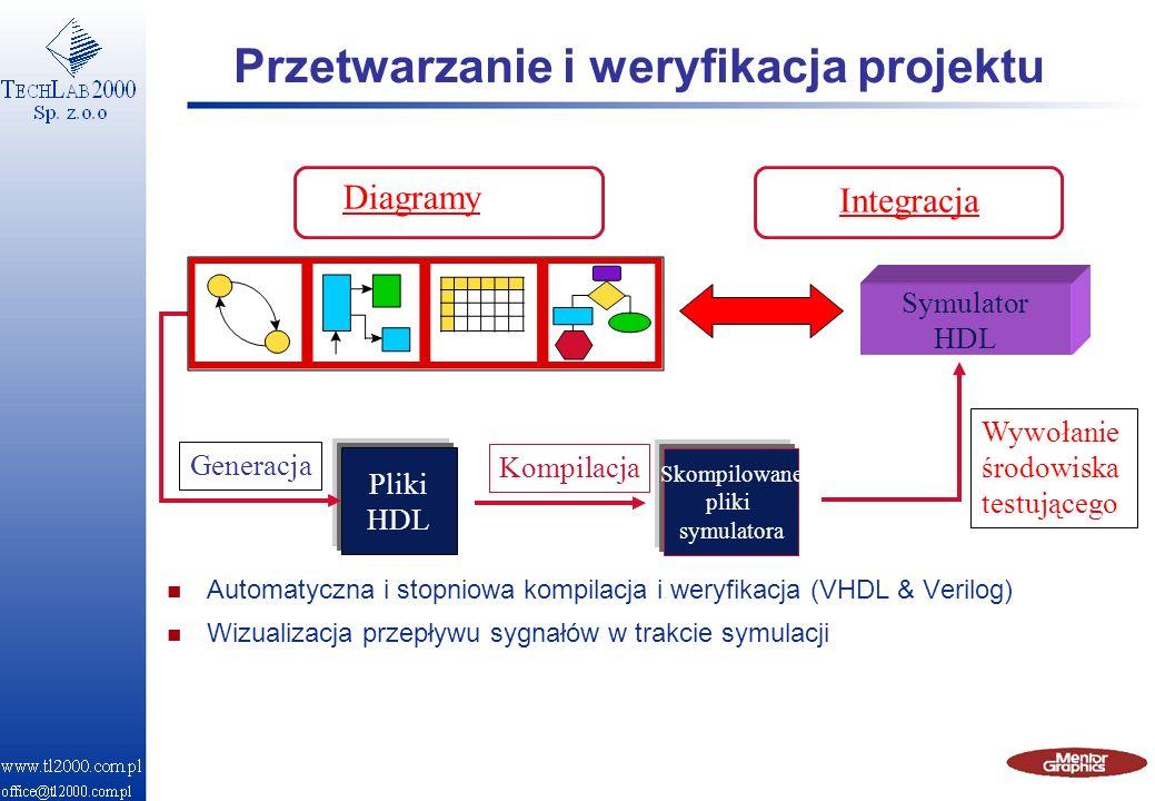 Generacja Pliki HDL Kompilacja Skompilowane pliki symulatora Symulator HDL Wywołanie środowiska testującego Przetwarzanie i weryfikacja projektu n Aut