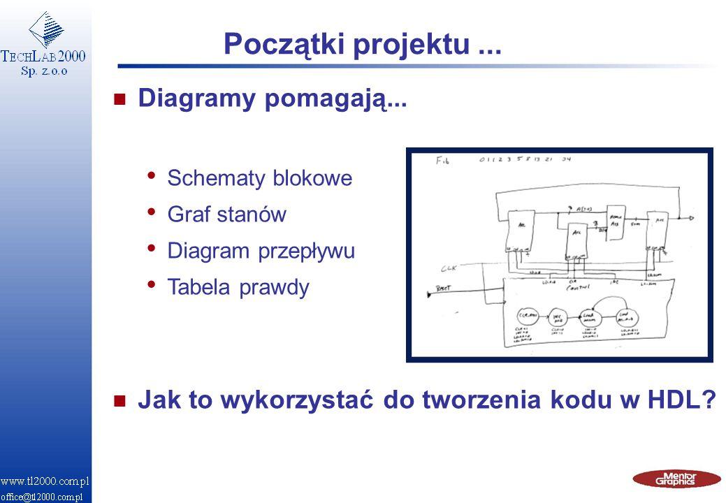 Początki projektu... n Diagramy pomagają... Schematy blokowe Graf stanów Diagram przepływu Tabela prawdy n Jak to wykorzystać do tworzenia kodu w HDL?