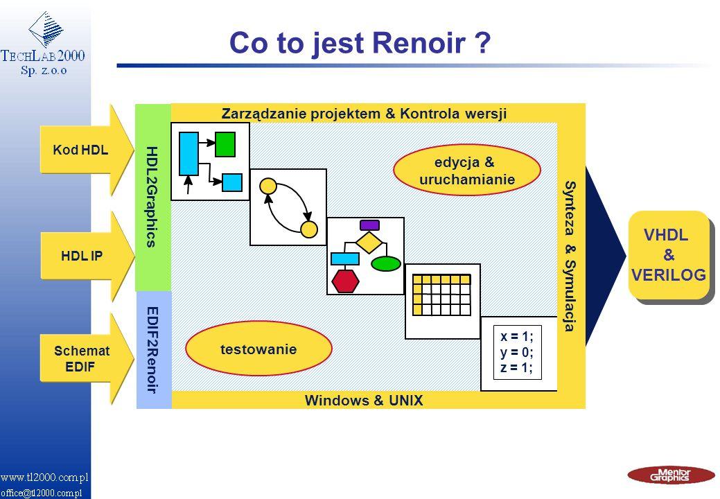 Co to jest Renoir ? Windows & UNIX Zarządzanie projektem & Kontrola wersji HDL2Graphics Kod HDL HDL IP edycja & uruchamianie testowanie x = 1; y = 0;