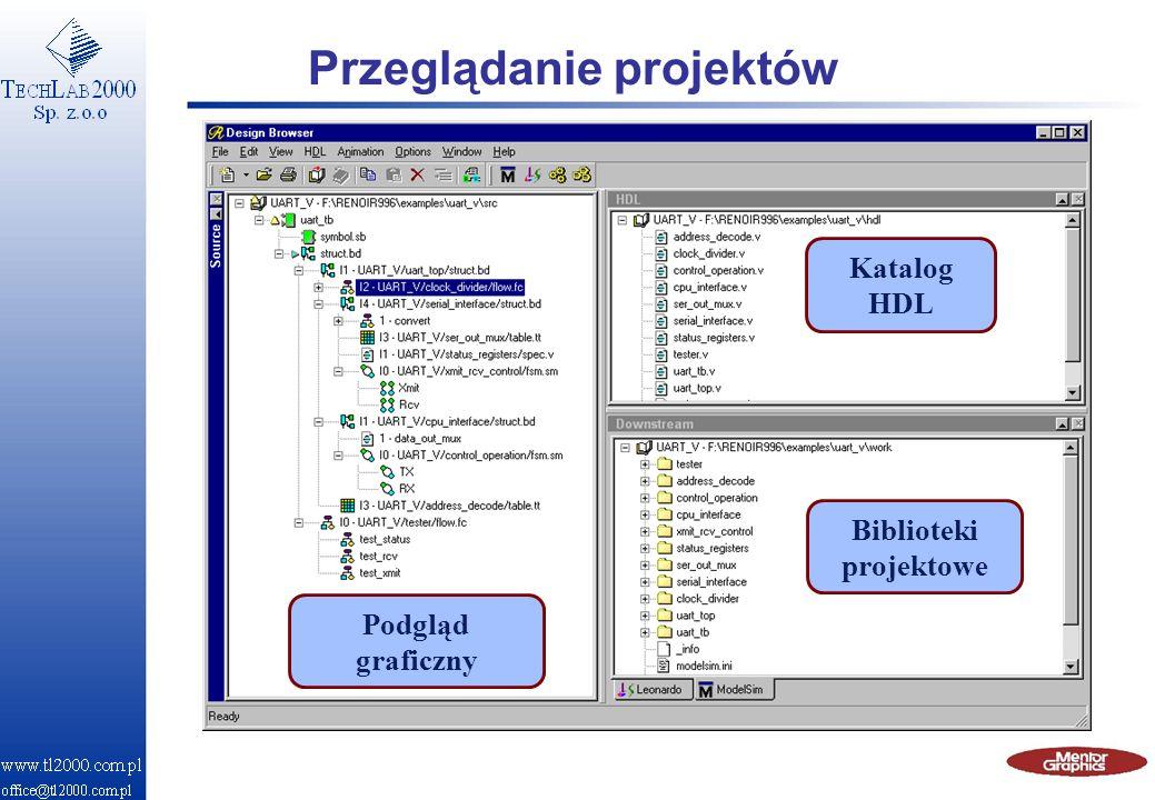 Simulator Plug-in Synthesis Plug-in Data Mgmt Plug-in User created Plug-in Integracja ze środowiskiem n Kontrola wersji GNU RCS CVS Rationale ClearCase n Symulacja MTI ModelSim Cadence Verilog XL - Leapfrog - NC Synopsys VSS- VCS n Synteza Synopsys Design Compiler Exemplar LeonardoSpectrum Synopsys FPGA Express Synplicity Synplify n HW SW Co-verification Mentor Seamless CVE