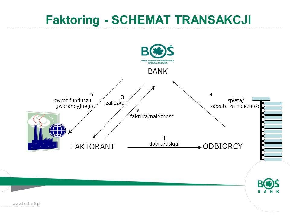 Faktoring - SCHEMAT TRANSAKCJI FAKTORANT ODBIORCY BANK 1 dobra/usługi 2 faktura/należność 3 zaliczka 4 spłata/ zapłata za należności 5 zwrot funduszu
