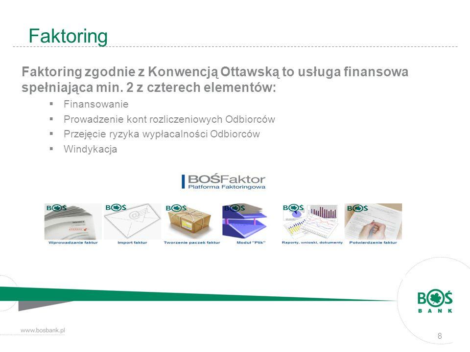 Faktoring Faktoring zgodnie z Konwencją Ottawską to usługa finansowa spełniająca min. 2 z czterech elementów: Finansowanie Prowadzenie kont rozliczeni