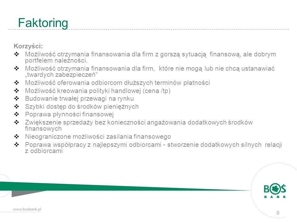 Faktoring - SCHEMAT TRANSAKCJI FAKTORANT ODBIORCY BANK 1 dobra/usługi 2 faktura/należność 3 zaliczka 4 spłata/ zapłata za należności 5 zwrot funduszu gwarancyjnego