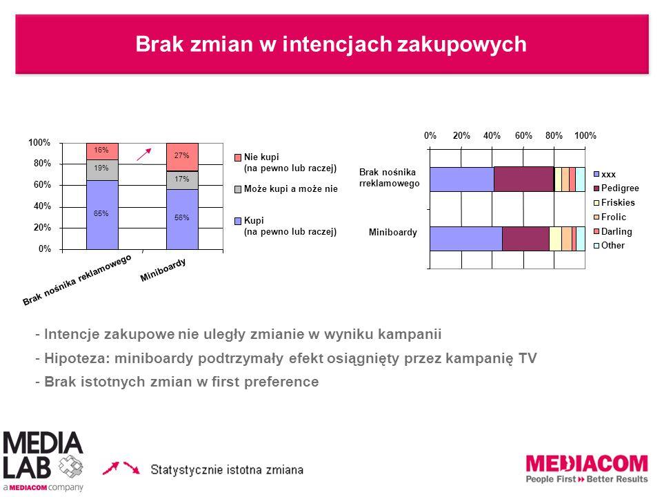 Brak zmian w intencjach zakupowych - Intencje zakupowe nie uległy zmianie w wyniku kampanii - Hipoteza: miniboardy podtrzymały efekt osiągnięty przez