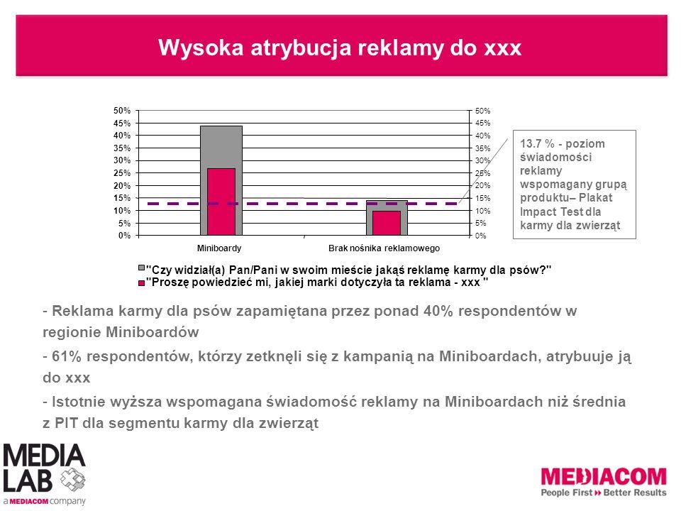0% 5% 10% 15% 20% 25% 30% 35% 40% 45% 50% MiniboardyBrak nośnika reklamowego 0% 5% 10% 15% 20% 25% 30% 35% 40% 45% 50%