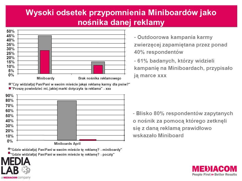 Wysoki odsetek przypomnienia Miniboardów jako nośnika danej reklamy - Blisko 80% respondentów zapytanych o nośnik za pomocą którego zetknęli się z dan