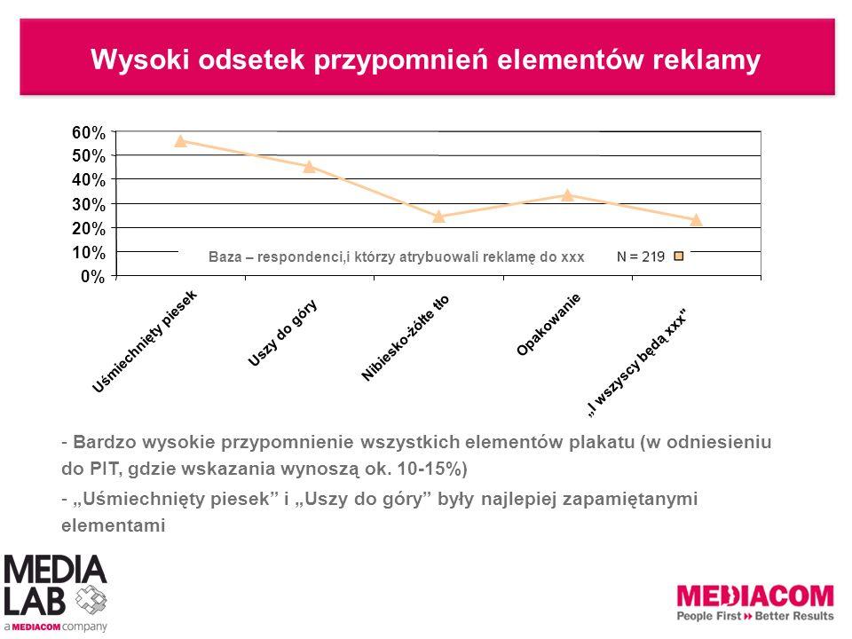 Wysoki odsetek przypomnień elementów reklamy - Bardzo wysokie przypomnienie wszystkich elementów plakatu (w odniesieniu do PIT, gdzie wskazania wynosz