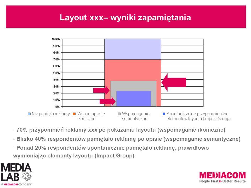 Layout xxx– wyniki zapamiętania - 70% przypomnień reklamy xxx po pokazaniu layoutu (wspomaganie ikoniczne) - Blisko 40% respondentów pamiętało reklamę