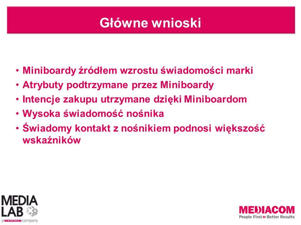 Agenda Wprowadzenie Ewaluacja kampanii Ocena kanału komunikacji – Miniboardy