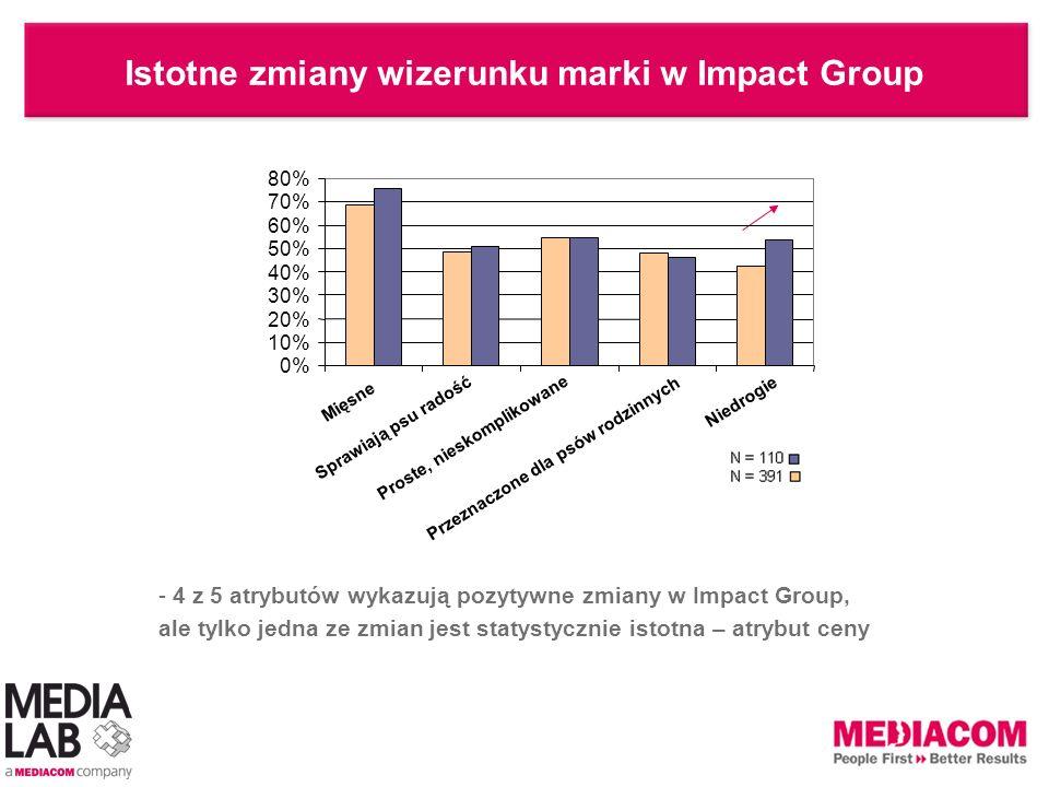 Istotne zmiany wizerunku marki w Impact Group - 4 z 5 atrybutów wykazują pozytywne zmiany w Impact Group, ale tylko jedna ze zmian jest statystycznie