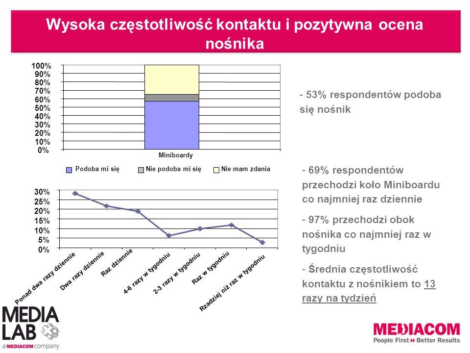 Wysoka częstotliwość kontaktu i pozytywna ocena nośnika - 53% respondentów podoba się nośnik - 69% respondentów przechodzi koło Miniboardu co najmniej