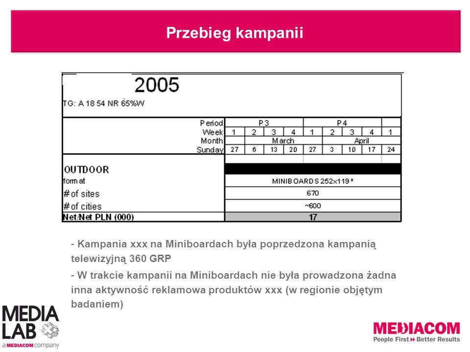 Przebieg kampanii - Kampania xxx na Miniboardach była poprzedzona kampanią telewizyjną 360 GRP - W trakcie kampanii na Miniboardach nie była prowadzon