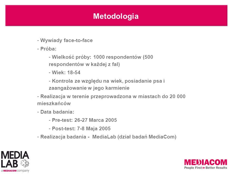 Metodologia - Wywiady face-to-face - Próba: - Wielkość próby: 1000 respondentów (500 respondentów w każdej z fal) - Wiek: 18-54 - Kontrola ze względu