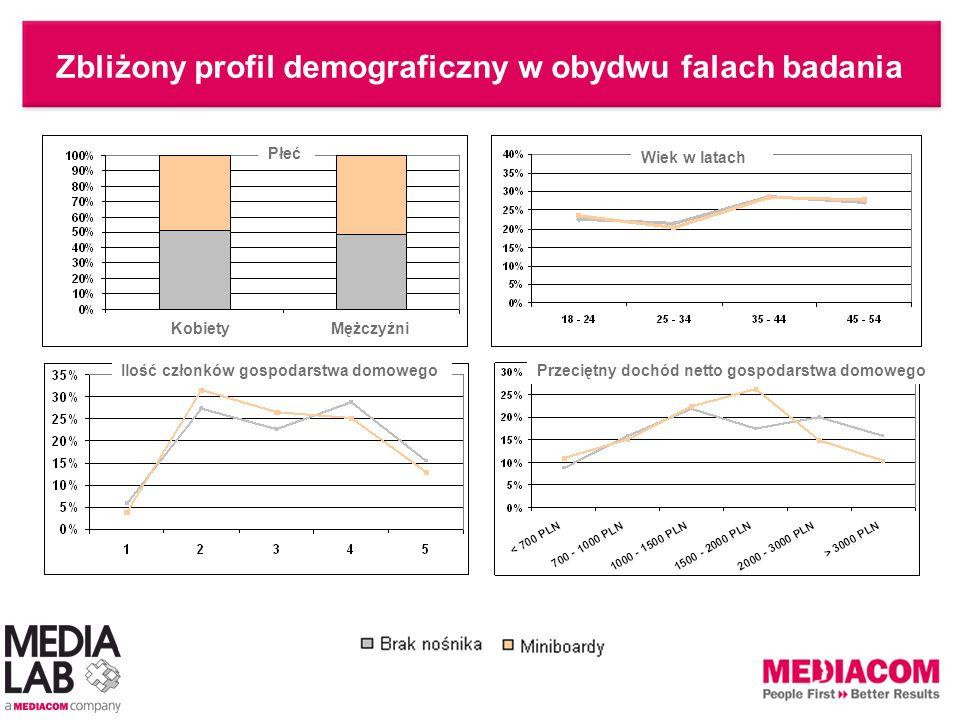 Zbliżony profil demograficzny w obydwu falach badania Wiek w latach Przeciętny dochód netto gospodarstwa domowegoIlość członków gospodarstwa domowego