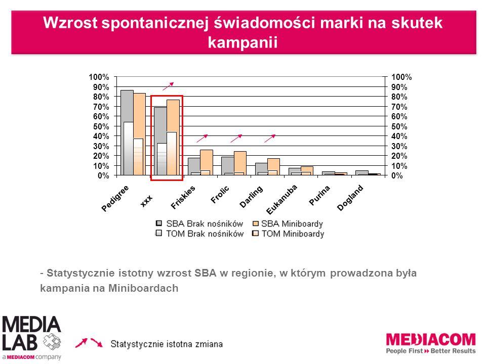 - Statystycznie istotny wzrost SBA w regionie, w którym prowadzona była kampania na Miniboardach Wzrost spontanicznej świadomości marki na skutek kamp