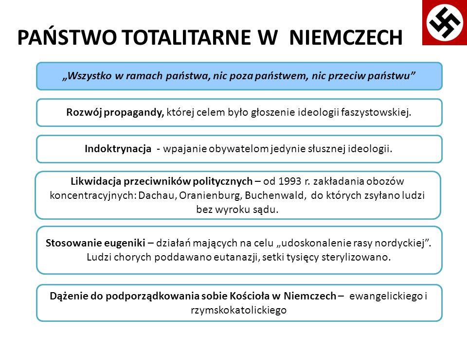 PAŃSTWO TOTALITARNE W NIEMCZECH Prześladowanie Żydów : w 1935 r.