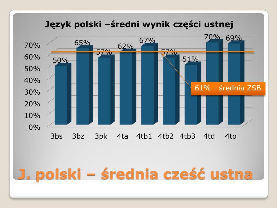 J. polski – średnia cześć ustna 61% - średnia ZSB