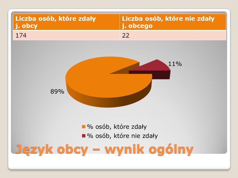 Język obcy – wynik ogólny Liczba osób, które zdały j.