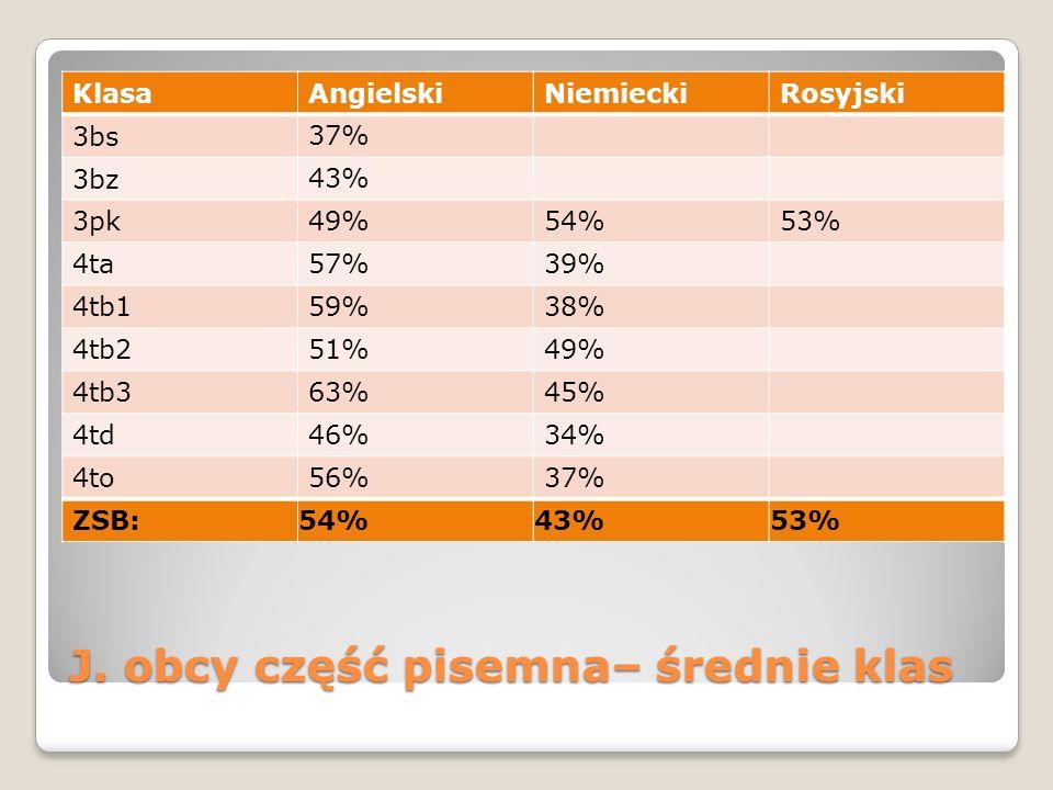 J. obcy część pisemna– średnie klas KlasaAngielskiNiemieckiRosyjski 3bs 37% 3bz 43% 3pk49%54%53% 4ta57%39% 4tb159%38% 4tb251%49% 4tb363%45% 4td46%34%