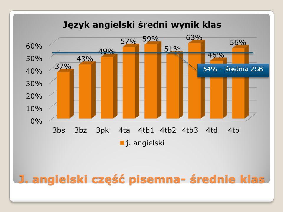 J. angielski część pisemna- średnie klas 54% - średnia ZSB