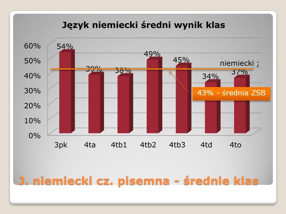 J. niemiecki cz. pisemna - średnie klas 43% - średnia ZSB