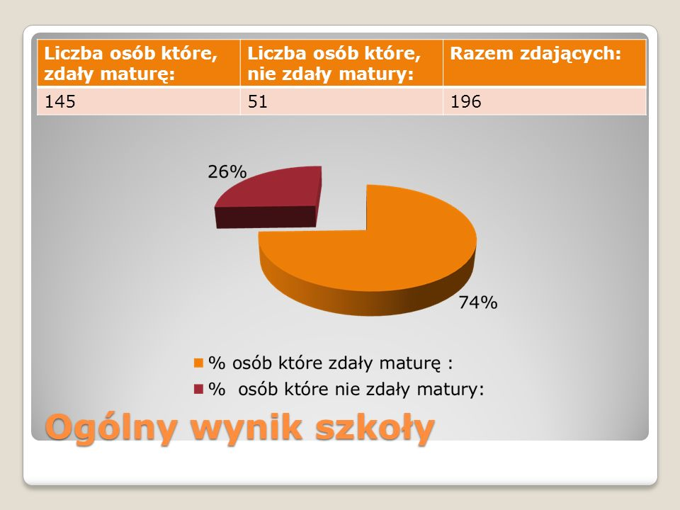 Ogólny wynik szkoły Liczba osób które, zdały maturę: Liczba osób które, nie zdały matury: Razem zdających: 14551196