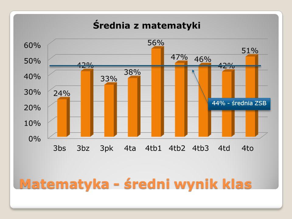 Matematyka - średni wynik klas 44% - średnia ZSB