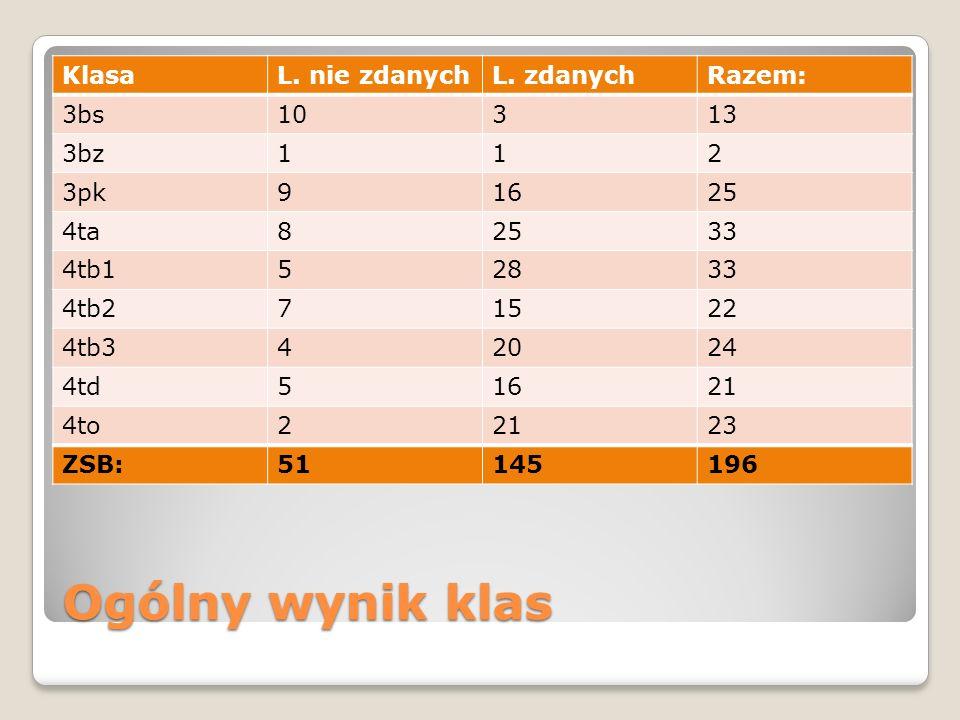Ogólny wynik klas KlasaL. nie zdanychL.
