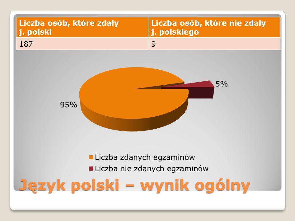 Język polski – wynik ogólny Liczba osób, które zdały j.