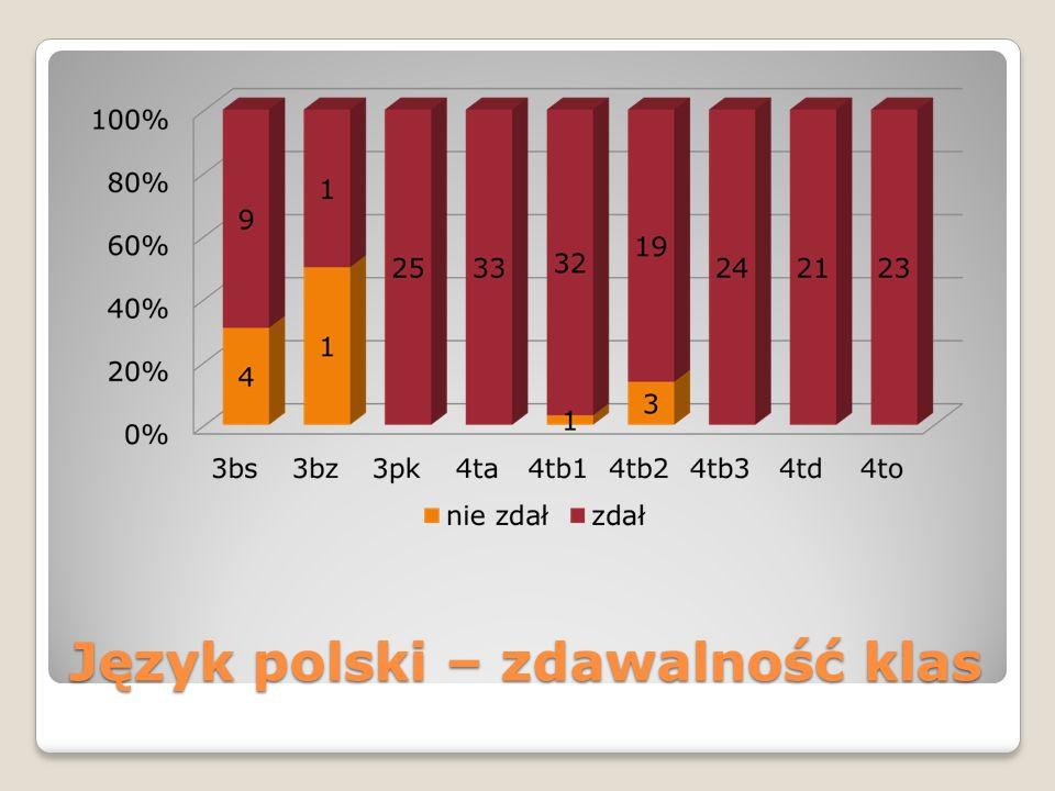 Język polski – zdawalność klas