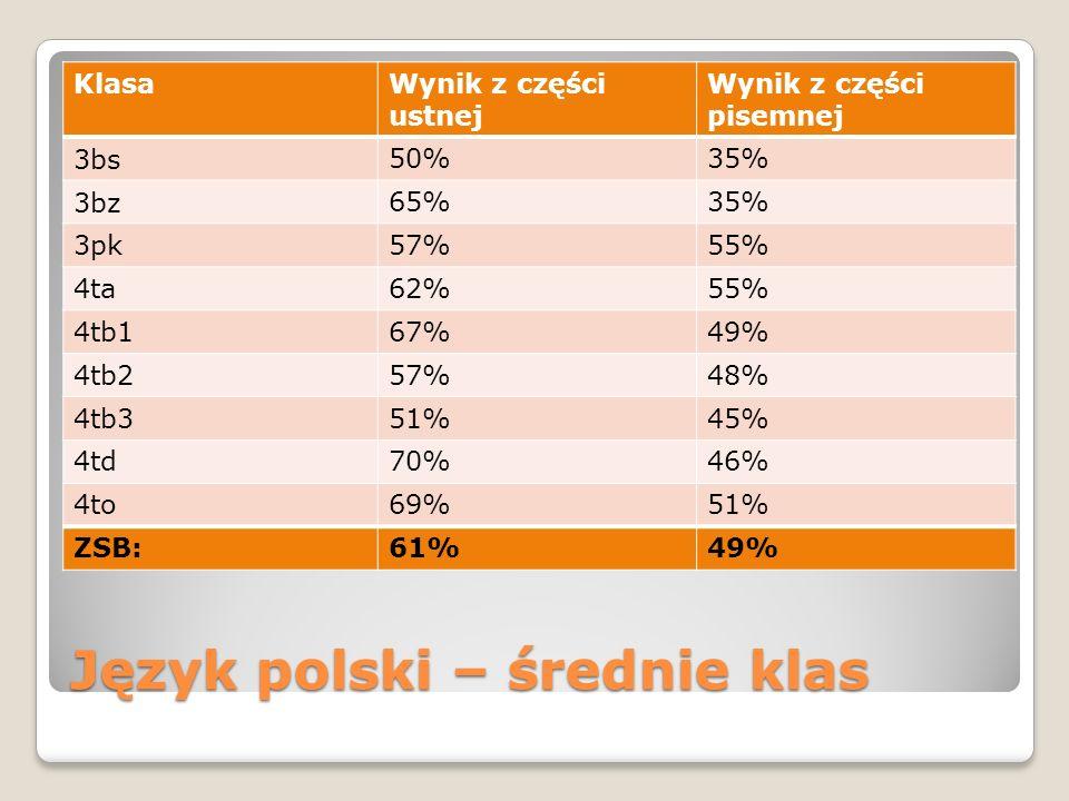 Język polski – średnie klas KlasaWynik z części ustnej Wynik z części pisemnej 3bs 50%35% 3bz 65%35% 3pk57%55% 4ta62%55% 4tb167%49% 4tb257%48% 4tb351%45% 4td70%46% 4to69%51% ZSB:61%49%