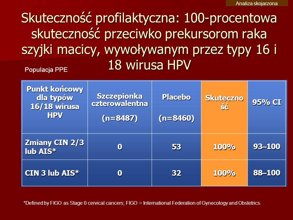Skuteczność profilaktyczna: 100-procentowa skuteczność przeciwko prekursorom raka szyjki macicy, wywoływanym przez typy 16 i 18 wirusa HPV Populacja P