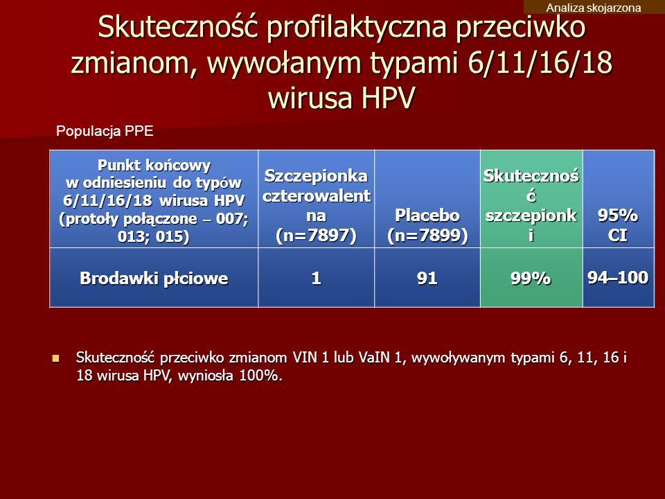 Punkt końcowy w odniesieniu do typ ó w 6/11/16/18 wirusa HPV (protoły połączone – 007; 013; 015) Szczepionka czterowalent na (n=7897)Placebo(n=7899) S