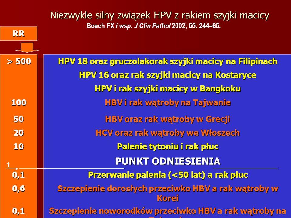 Niezwykle silny związek HPV z rakiem szyjki macicy RR > 500 HPV 18 oraz gruczolakorak szyjki macicy na Filipinach HPV 16 oraz rak szyjki macicy na Kos