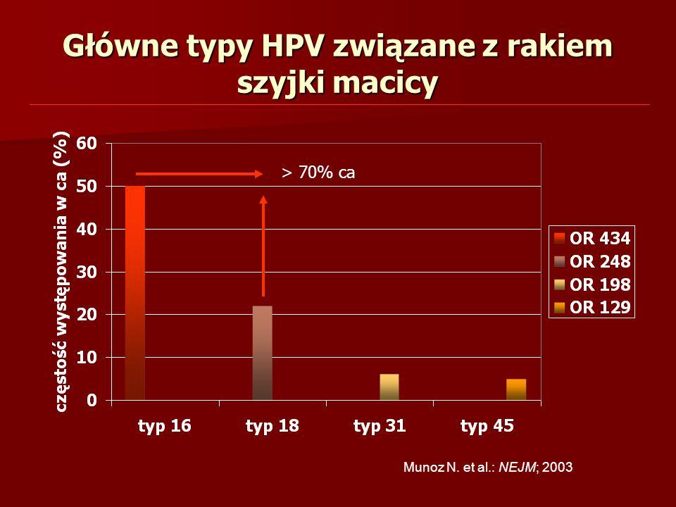 Munoz N. et al.: NEJM; 2003 Główne typy HPV związane z rakiem szyjki macicy > 70% ca