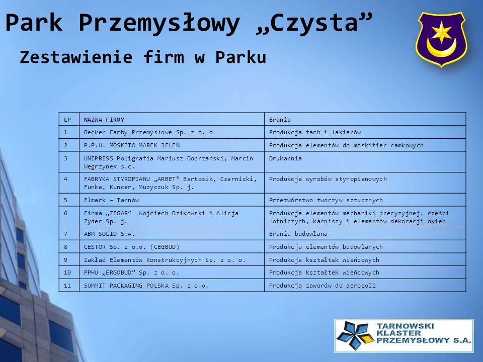 Park Przemysłowy Czysta Zestawienie firm w Parku LPNAZWA FIRMYBranża 1Becker Farby Przemysłowe Sp. z o. oProdukcja farb i lakierów 2P.P.H. MOSKITO MAR