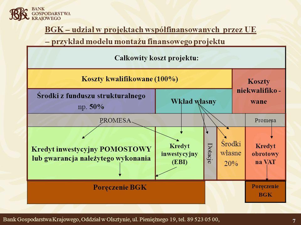 BGK – udział w projektach współfinansowanych przez UE – przykład modelu montażu finansowego projektu 7 Całkowity koszt projektu: Koszty kwalifikowane
