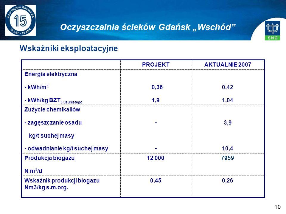 10 Wskaźniki eksploatacyjne Oczyszczalnia ścieków Gdańsk Wschód PROJEKTAKTUALNIE 2007 Energia elektryczna - kWh/m 3 - kWh/kg BZT 5 usuniętego 0,36 1,9