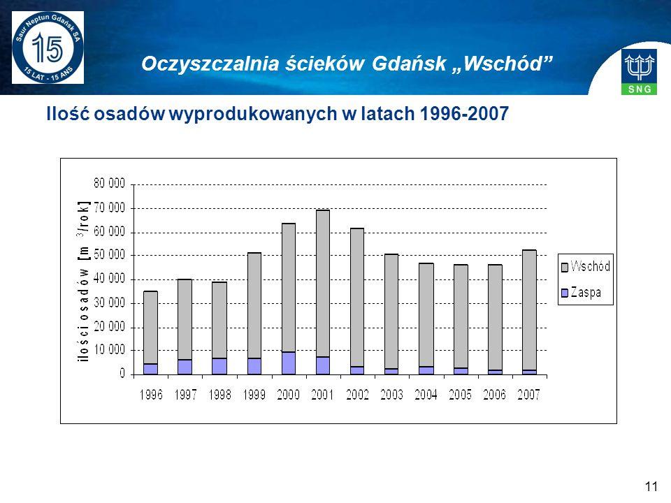11 Ilość osadów wyprodukowanych w latach 1996-2007 Oczyszczalnia ścieków Gdańsk Wschód