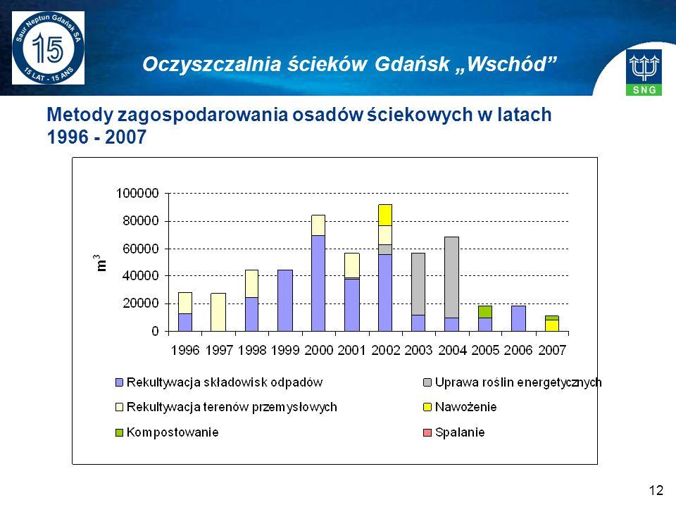 12 Metody zagospodarowania osadów ściekowych w latach 1996 - 2007 Oczyszczalnia ścieków Gdańsk Wschód