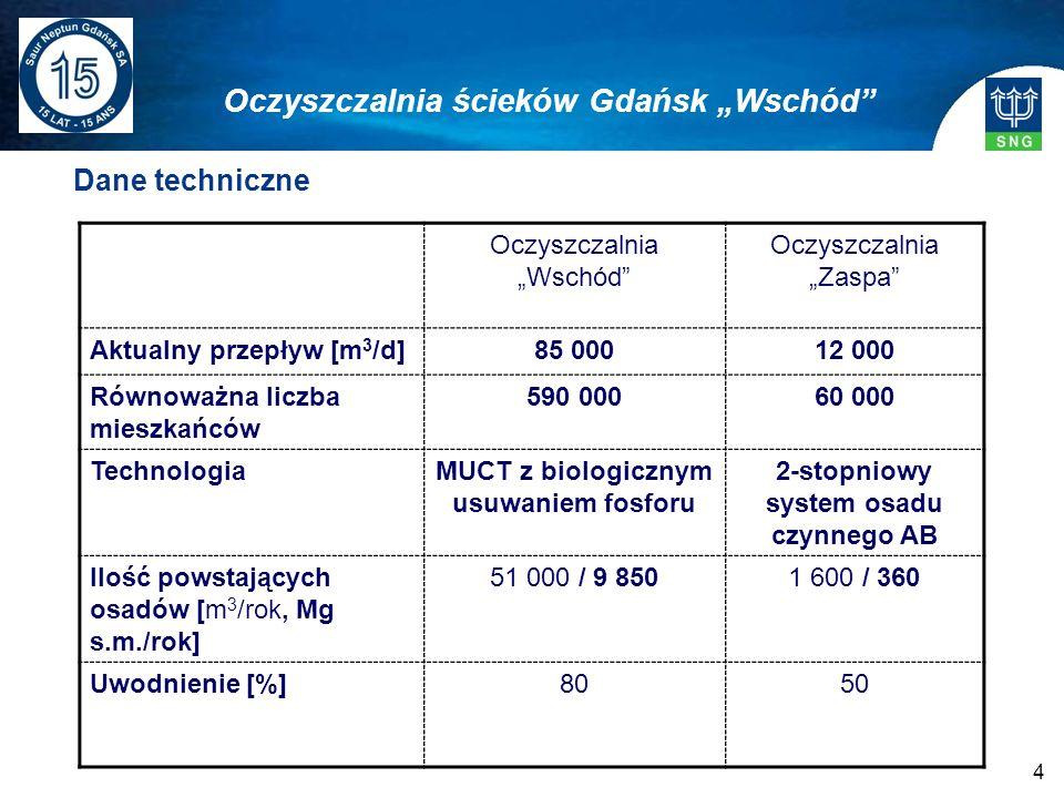 4 Dane techniczne Oczyszczalnia ścieków Gdańsk Wschód Oczyszczalnia Wschód Oczyszczalnia Zaspa Aktualny przepływ [m 3 /d]85 00012 000 Równoważna liczb