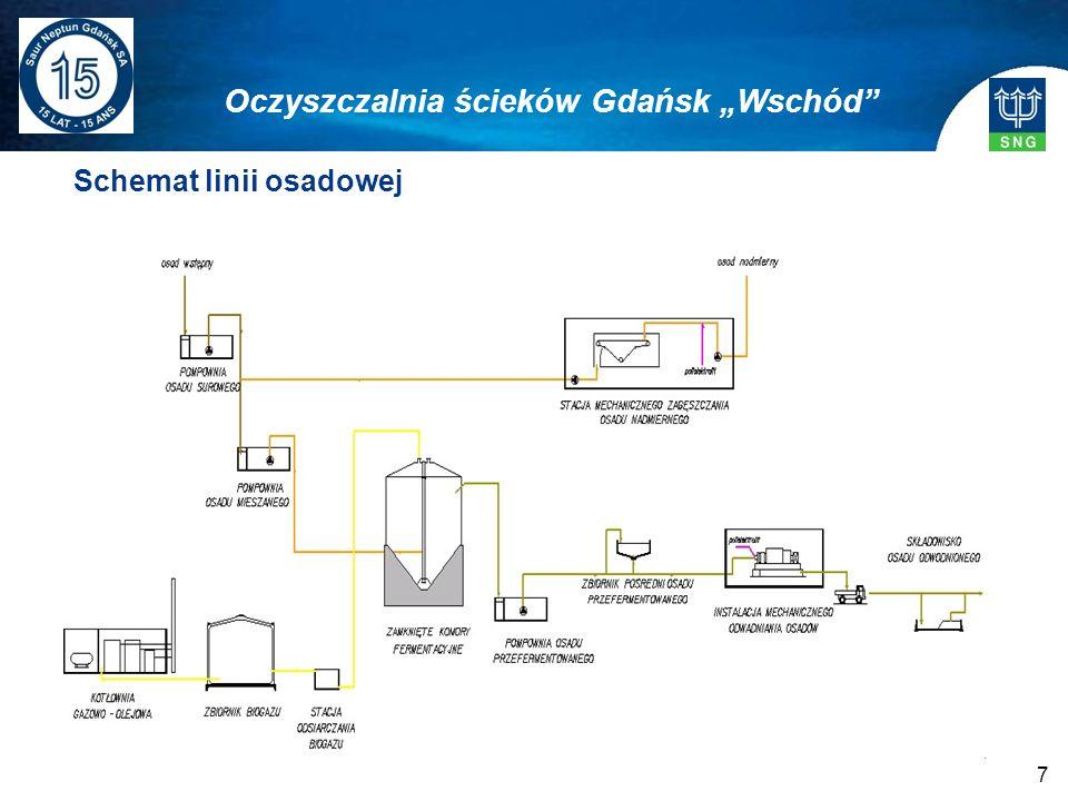 7 Schemat linii osadowej Oczyszczalnia ścieków Gdańsk Wschód