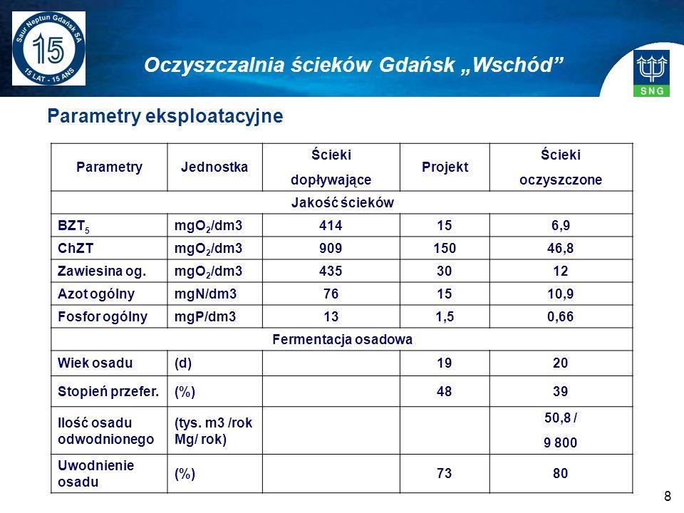 8 Parametry eksploatacyjne Oczyszczalnia ścieków Gdańsk Wschód ParametryJednostka Ścieki dopływające Projekt Ścieki oczyszczone Jakość ścieków BZT 5 m