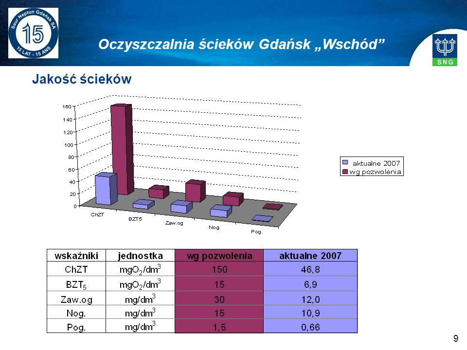9 Jakość ścieków Oczyszczalnia ścieków Gdańsk Wschód