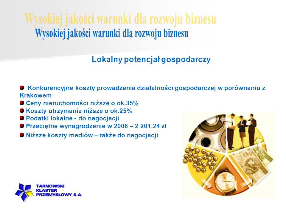 Konkurencyjne koszty prowadzenia działalności gospodarczej w porównaniu z Krakowem Ceny nieruchomości niższe o ok.35% Koszty utrzymania niższe o ok.25