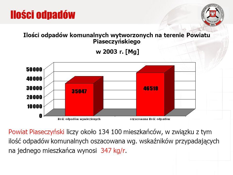 Ilości odpadów Ilości odpadów komunalnych wytworzonych na terenie Powiatu Piaseczyńskiego w 2003 r.
