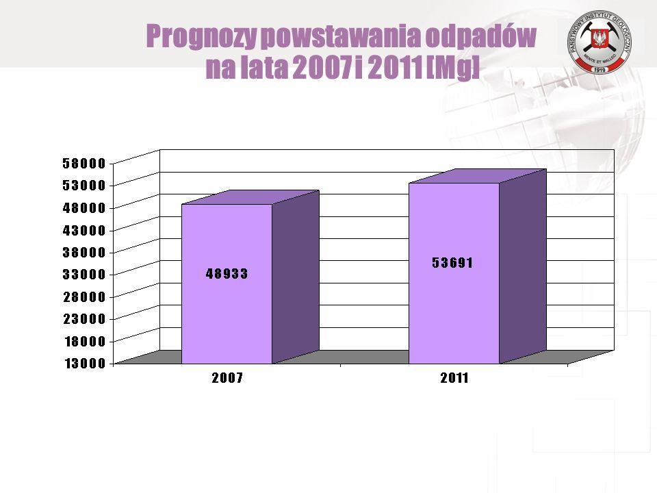 Prognozy powstawania odpadów na lata 2007 i 2011 [Mg]
