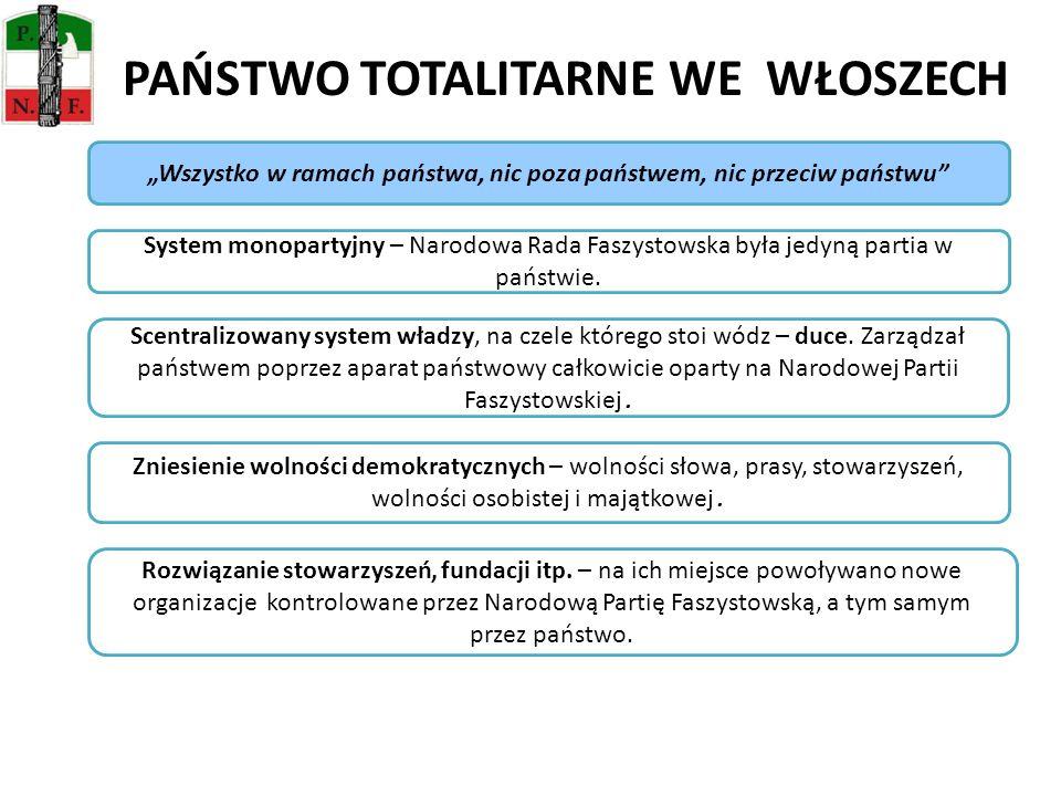 PAŃSTWO TOTALITARNE WE WŁOSZECH Wszystko w ramach państwa, nic poza państwem, nic przeciw państwu Scentralizowany system władzy, na czele którego stoi