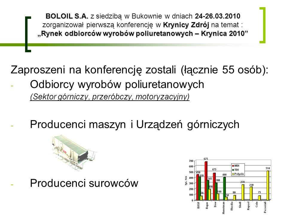 BOLOIL S.A. Krynicy Zdrój Rynek odbiorców wyrobów poliuretanowych – Krynica 2010 BOLOIL S.A. z siedzibą w Bukownie w dniach 24-26.03.2010 zorganizował