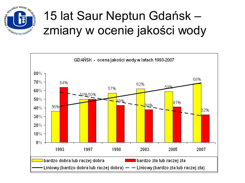 15 lat Saur Neptun Gdańsk – zmiany w ocenie jakości wody